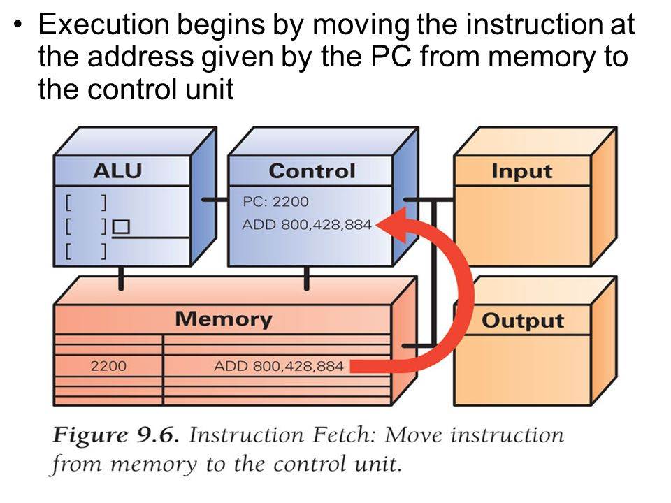 Execution begins by moving the instruction at the address given by the PC from memory to the control unit