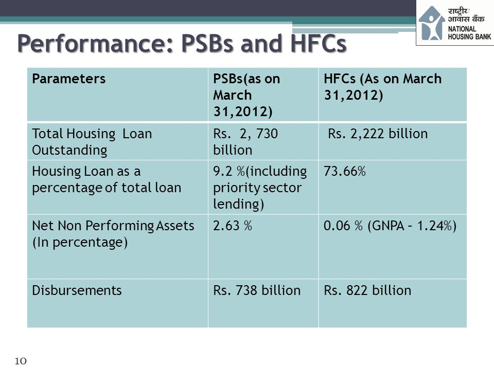 Performance: PSBs and HFCs