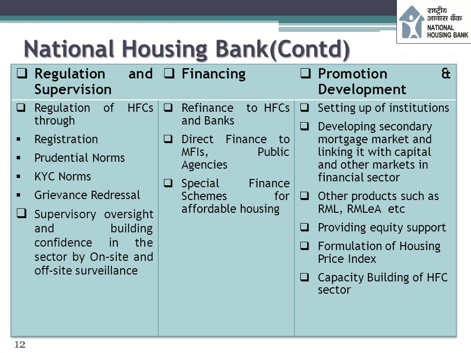 National Housing Bank(Contd)
