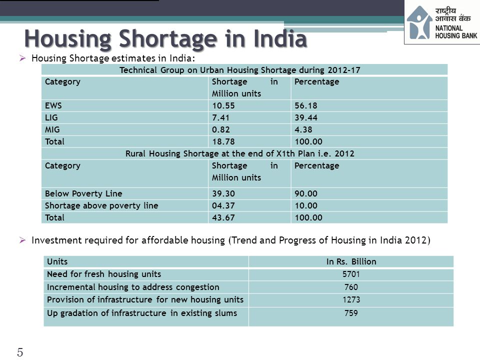 Housing Shortage in India