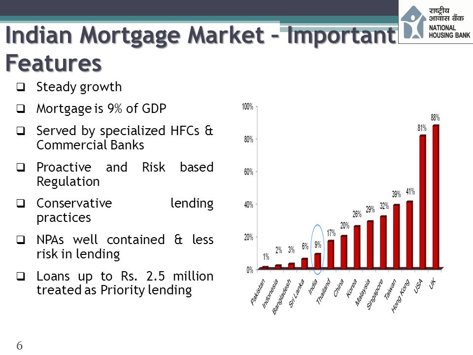 Indian Mortgage Market – Important Features