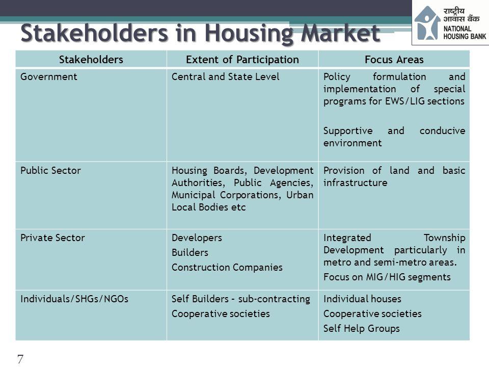 Stakeholders in Housing Market