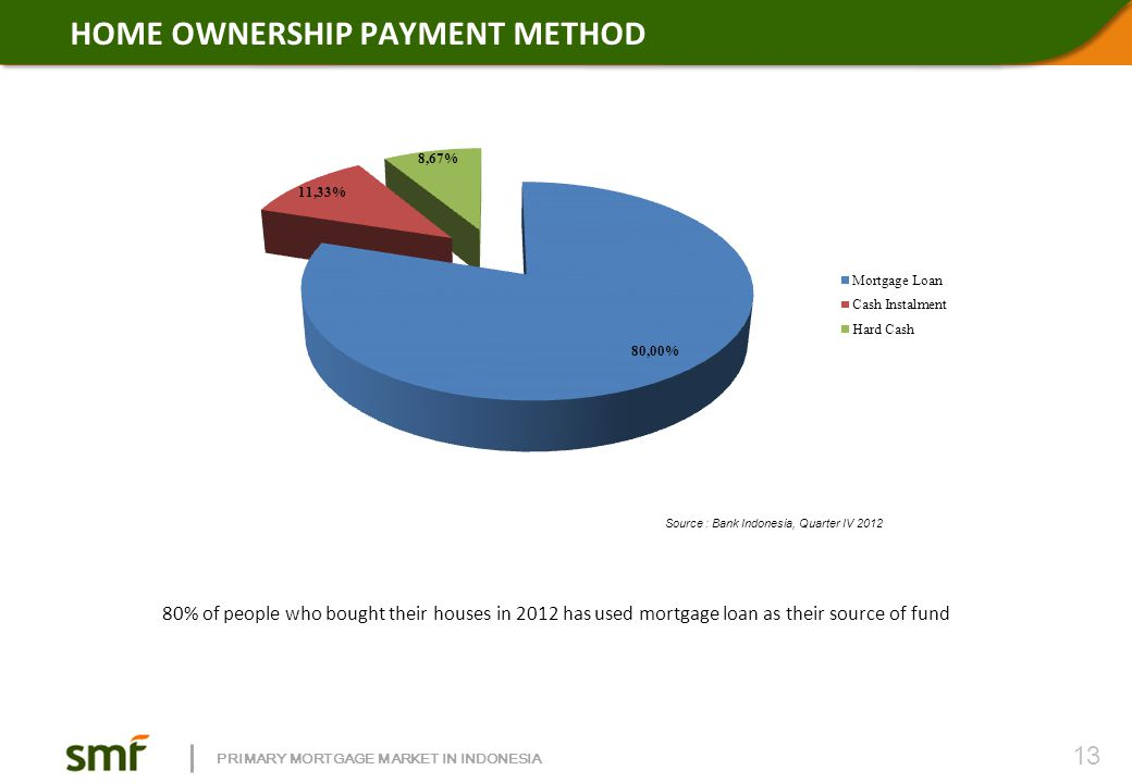 MORTGAGE LOAN TYPES In Indonesia, more than 86% mortgages are using mortgage loan (commercial), and the remaining 13% use the subsidized mortgages.