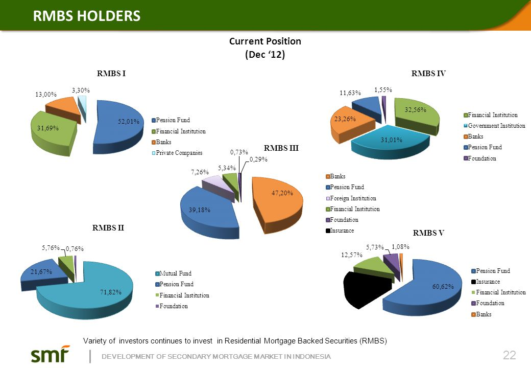 SMF BOND HOLDERS Source: Indonesia Central Secuities Depository (KSEI), Desember 2012.