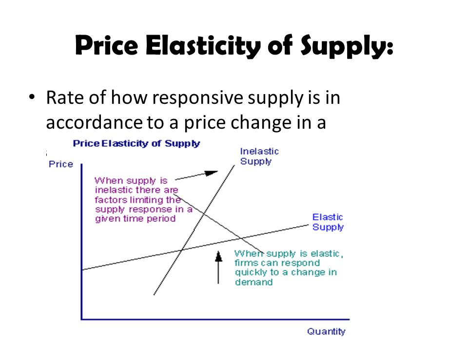 Price Elasticity of Supply: