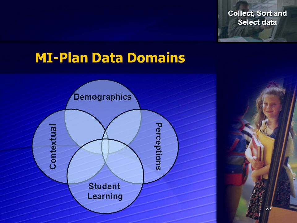 MI-Plan Data Domains Demographics Contextual Perceptions Student