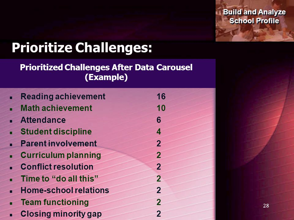 Prioritized Challenges After Data Carousel