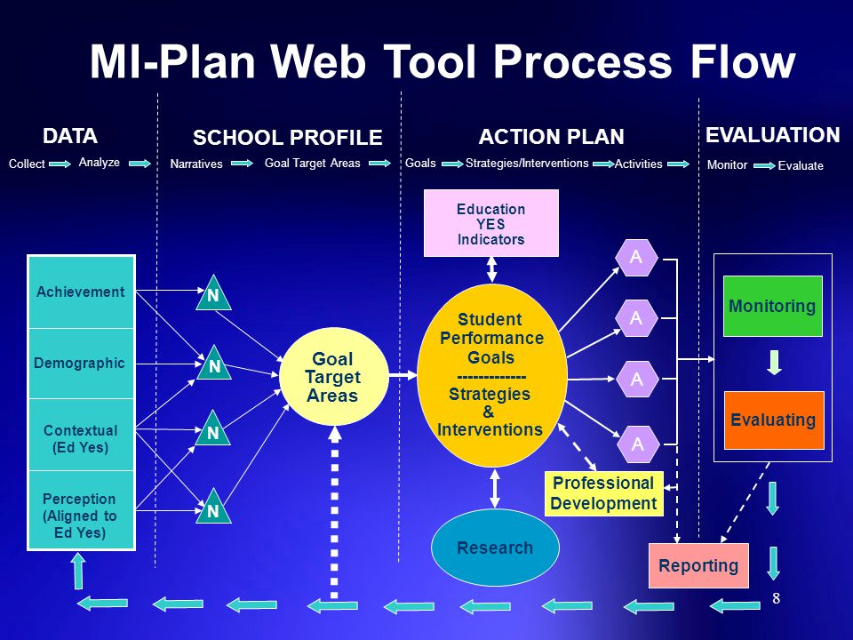 MI-Plan Web Tool Process Flow