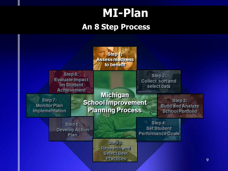 MI-Plan An 8 Step Process Michigan School Improvement Planning Process