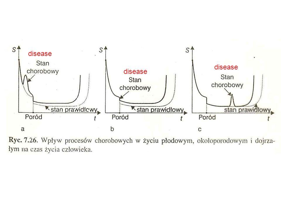 disease disease disease