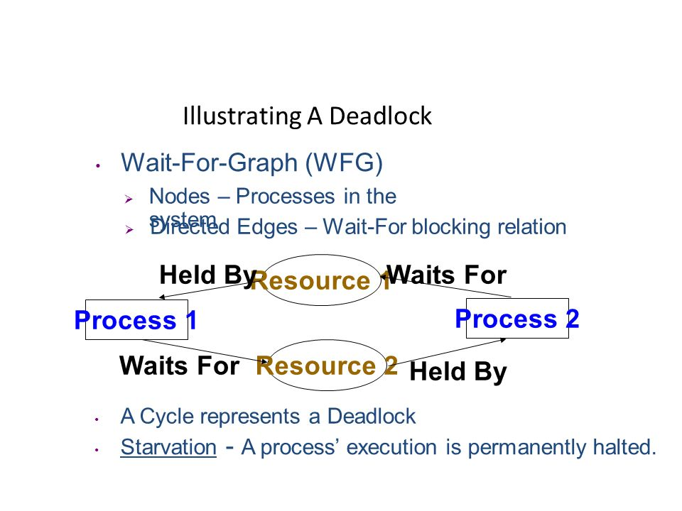 Illustrating A Deadlock