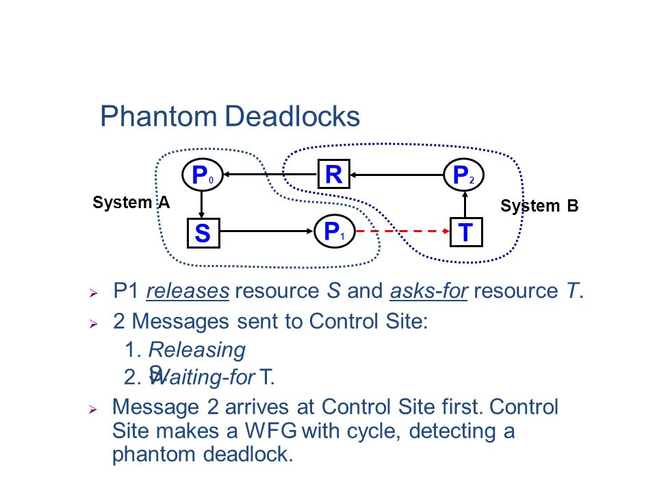 Phantom Deadlocks P0 P2 P1 R S T