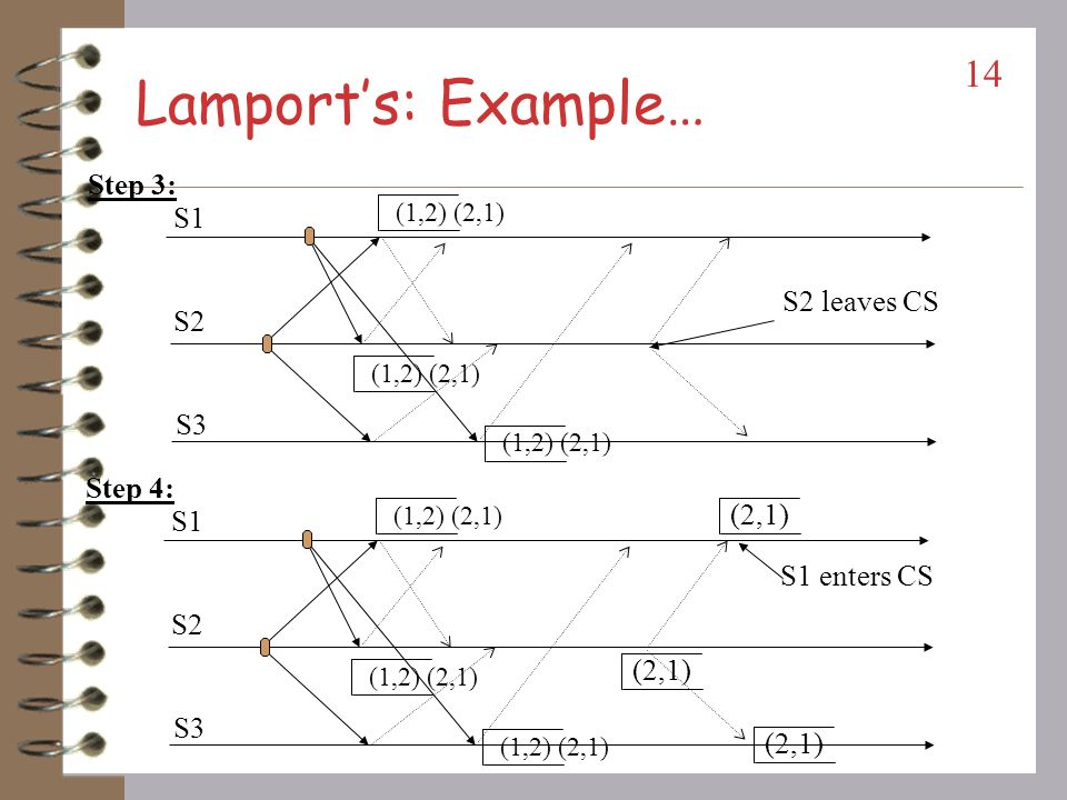 Lamport's: Example… Step 3: S1 S2 leaves CS S2 S3 Step 4: (2,1) S1