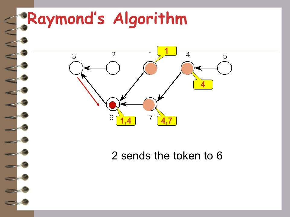 Raymond's Algorithm 1 4 1,4 4,7 2 sends the token to 6