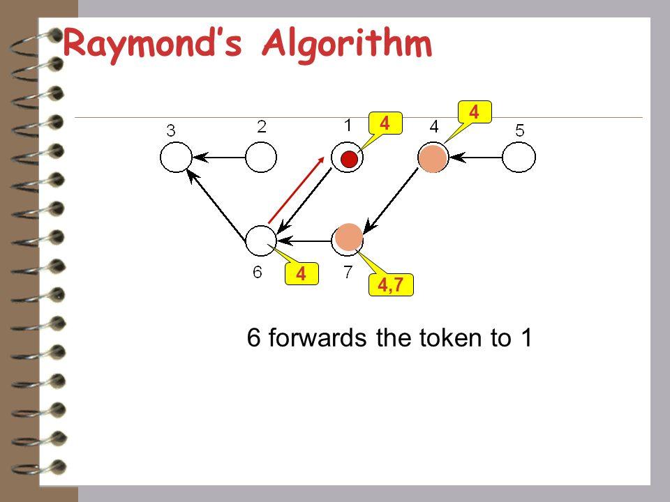 Raymond's Algorithm 4 4 4 4,7 6 forwards the token to 1
