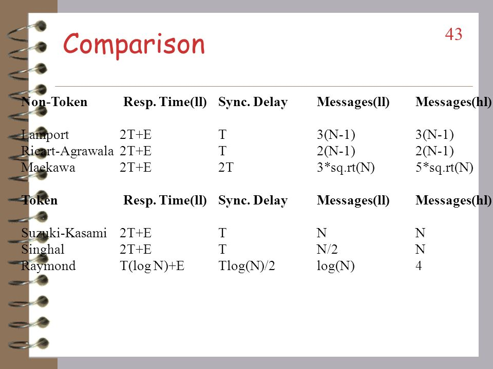 Comparison Non-Token Resp. Time(ll) Sync. Delay Messages(ll) Messages(hl) Lamport 2T+E T 3(N-1) 3(N-1)