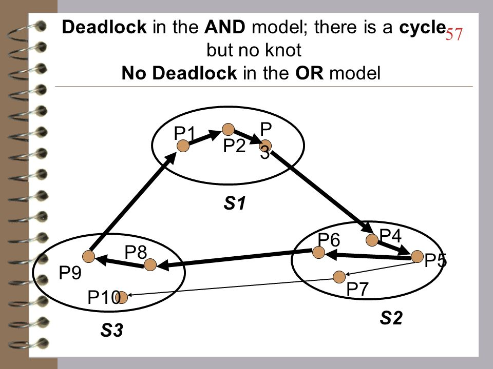 Deadlock in the AND model; there is a cycle but no knot