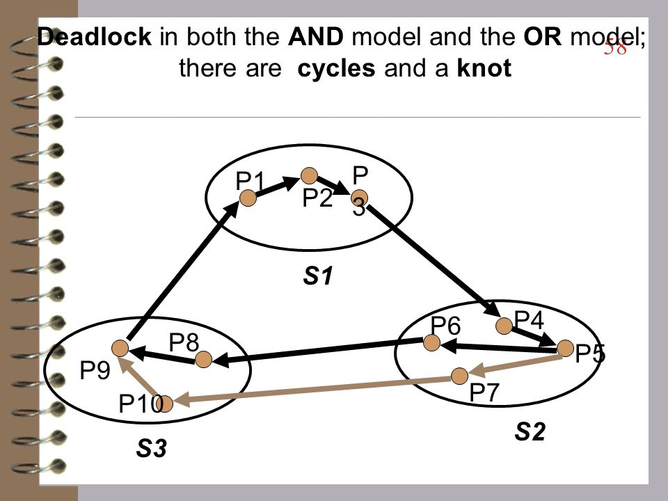 Deadlock in both the AND model and the OR model;