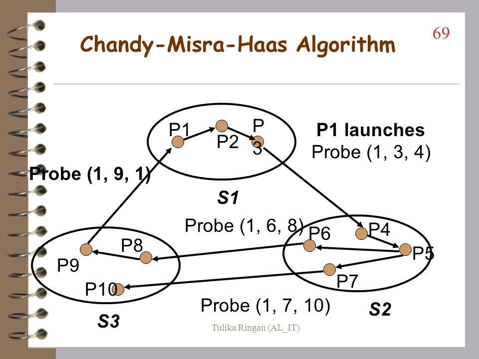 Chandy-Misra-Haas Algorithm