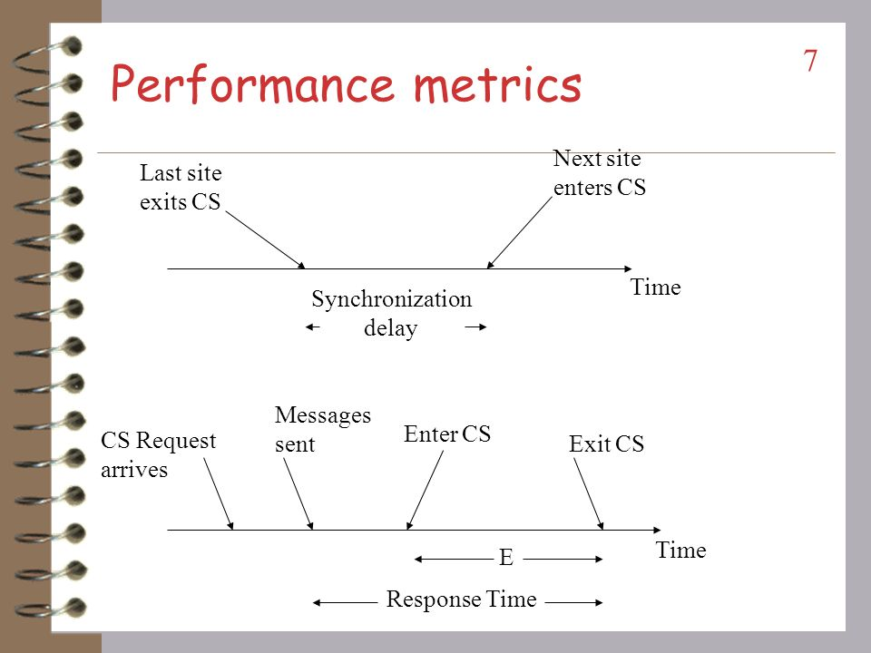 Performance metrics Next site enters CS Last site exits CS Time