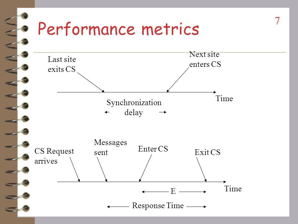 Performance metrics Next site enters CS Last site exits CS Time