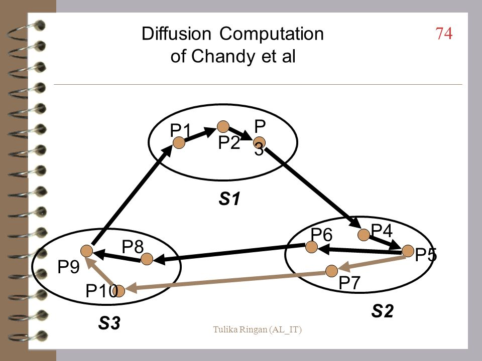 Diffusion Computation of Chandy et al
