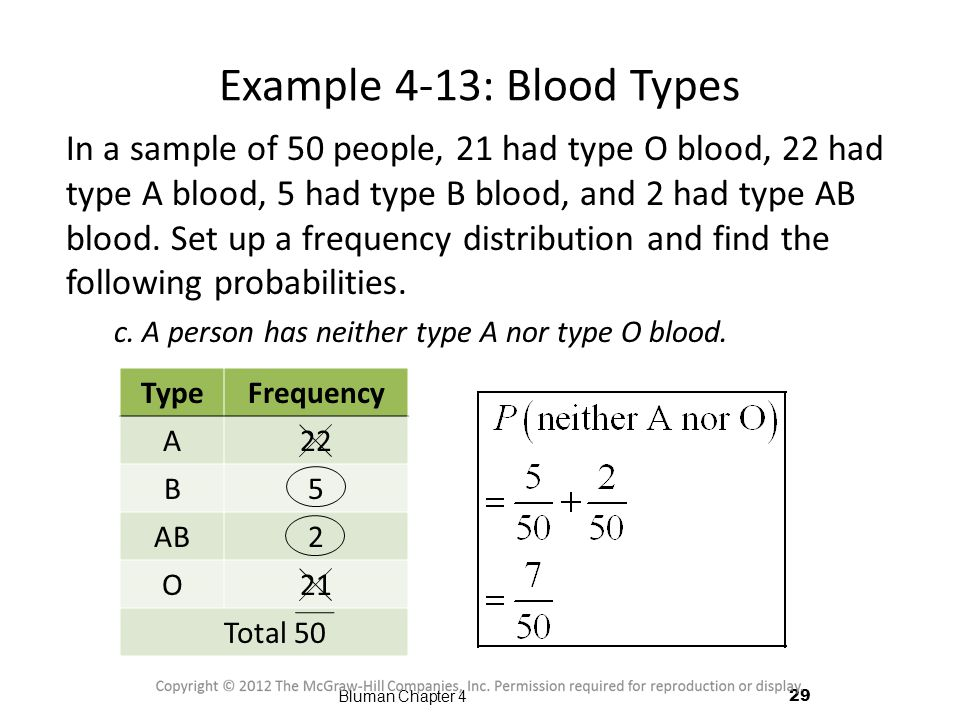 Example 4-13: Blood Types