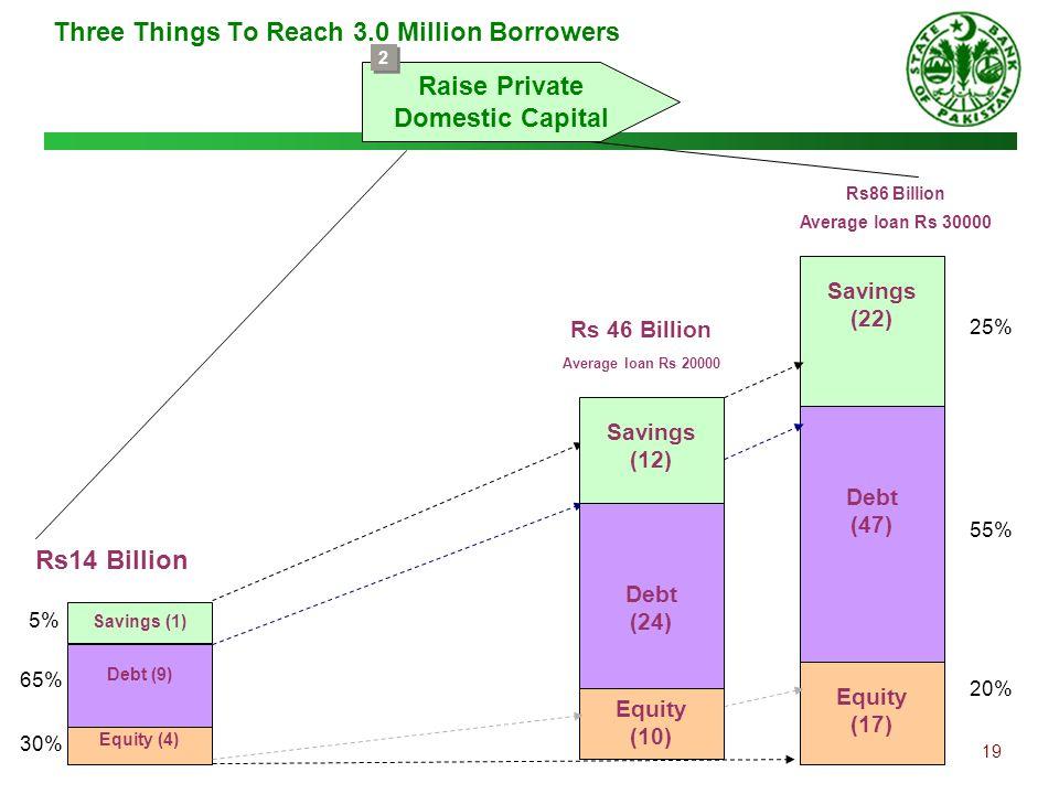 Three Things To Reach 3.0 Million Borrowers