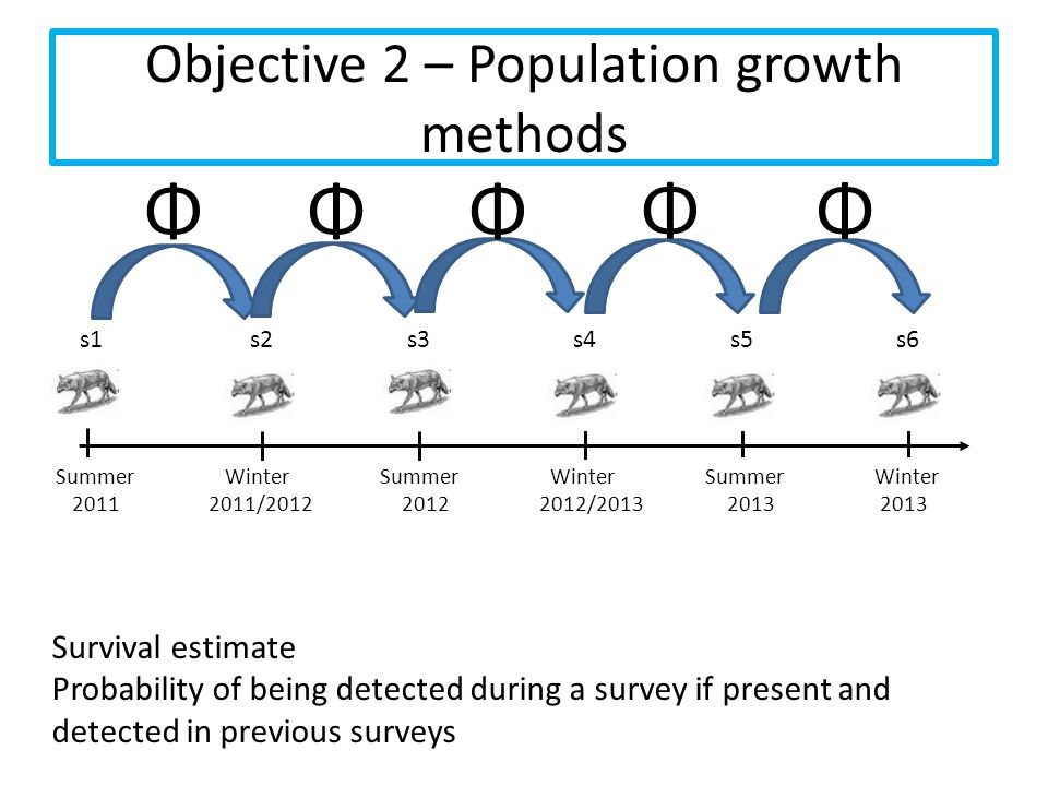 Objective 2 – Population growth methods
