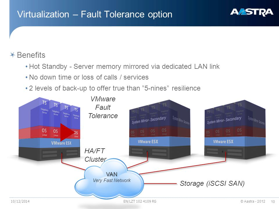 Virtualization – Fault Tolerance option