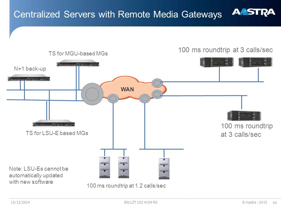 Centralized Servers with Remote Media Gateways