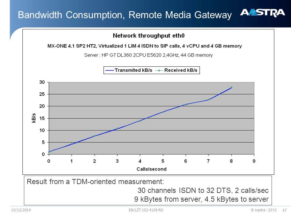 Bandwidth Consumption, Remote Media Gateway
