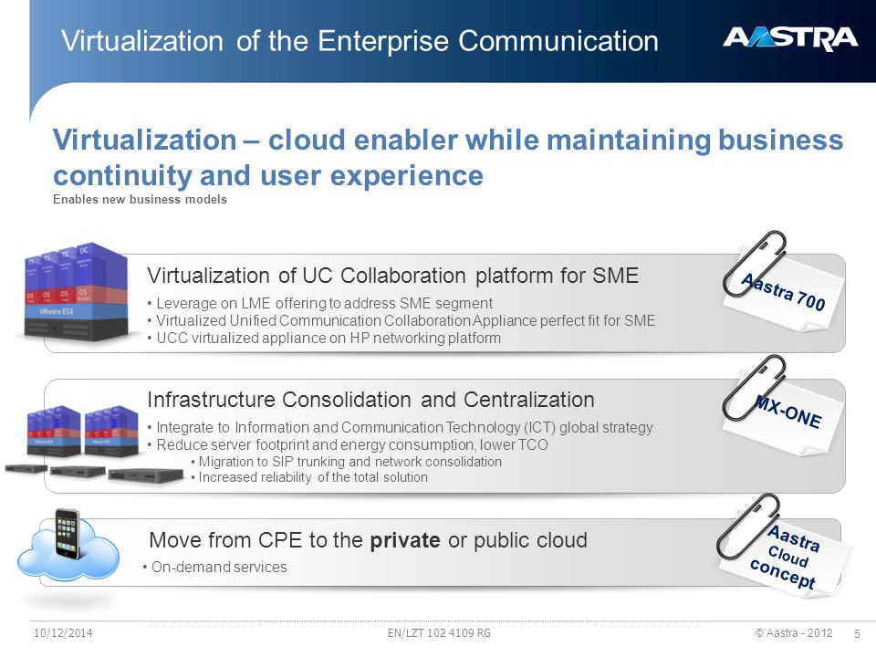 Virtualization of the Enterprise Communication