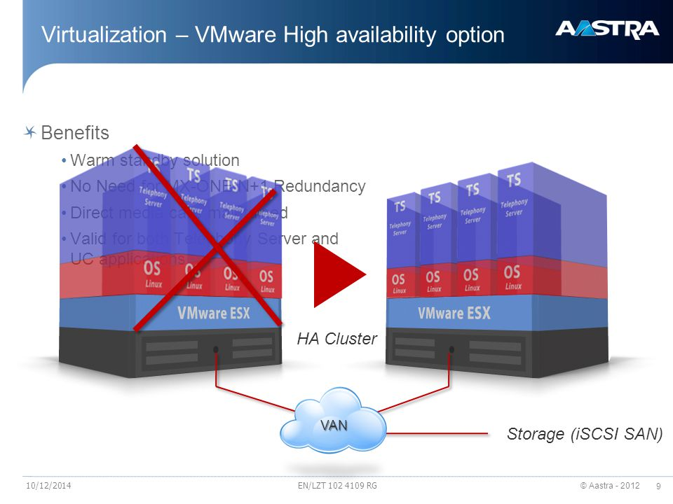 Virtualization – VMware High availability option