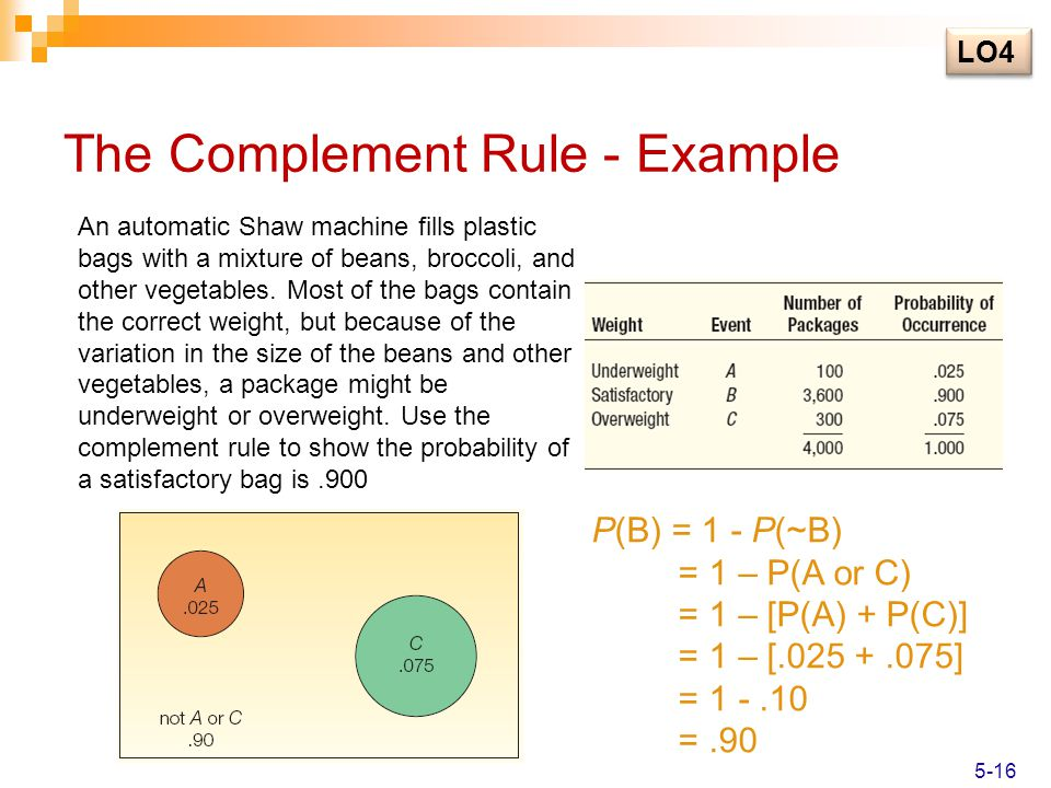 The Complement Rule - Example