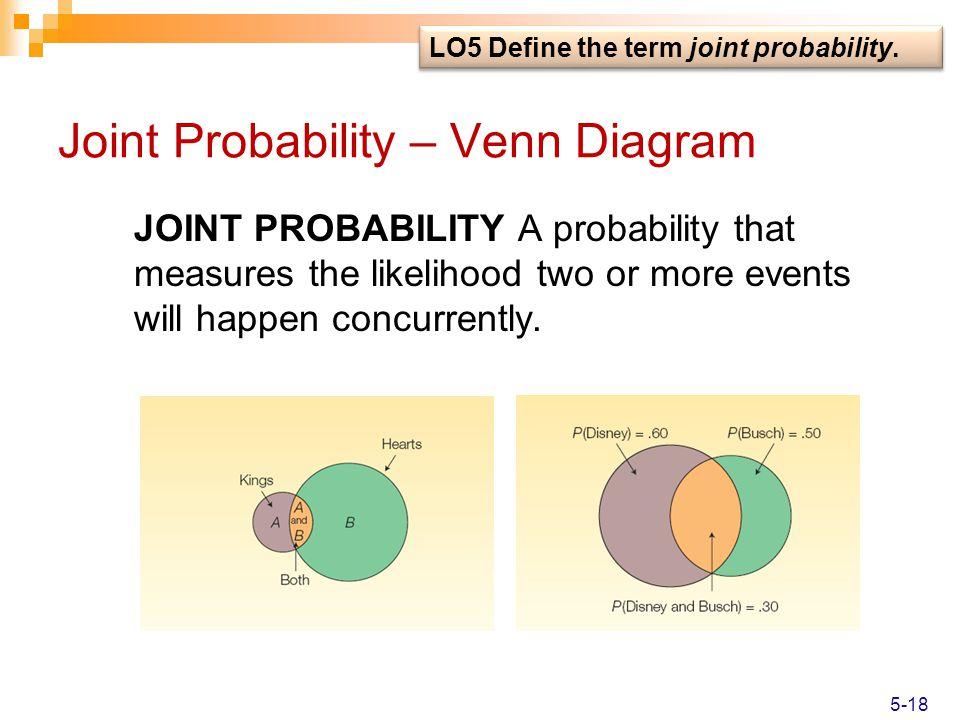 Joint Probability – Venn Diagram