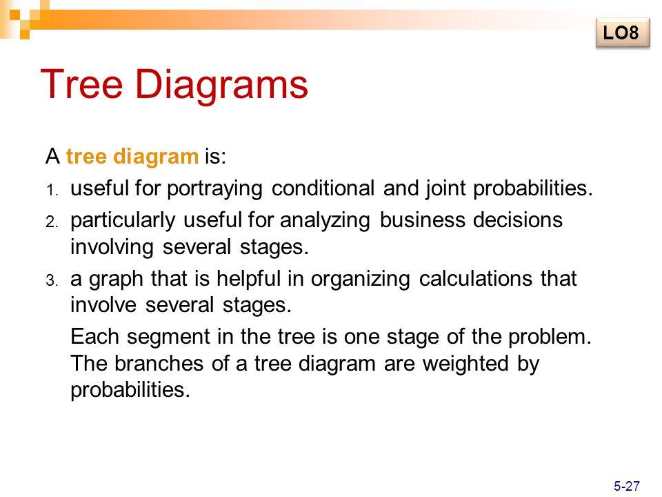 Tree Diagrams A tree diagram is: