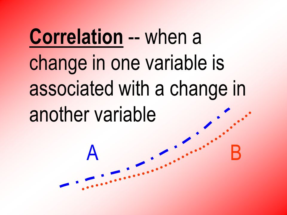 Correlation -- when a change in one variable is associated with a change in another variable