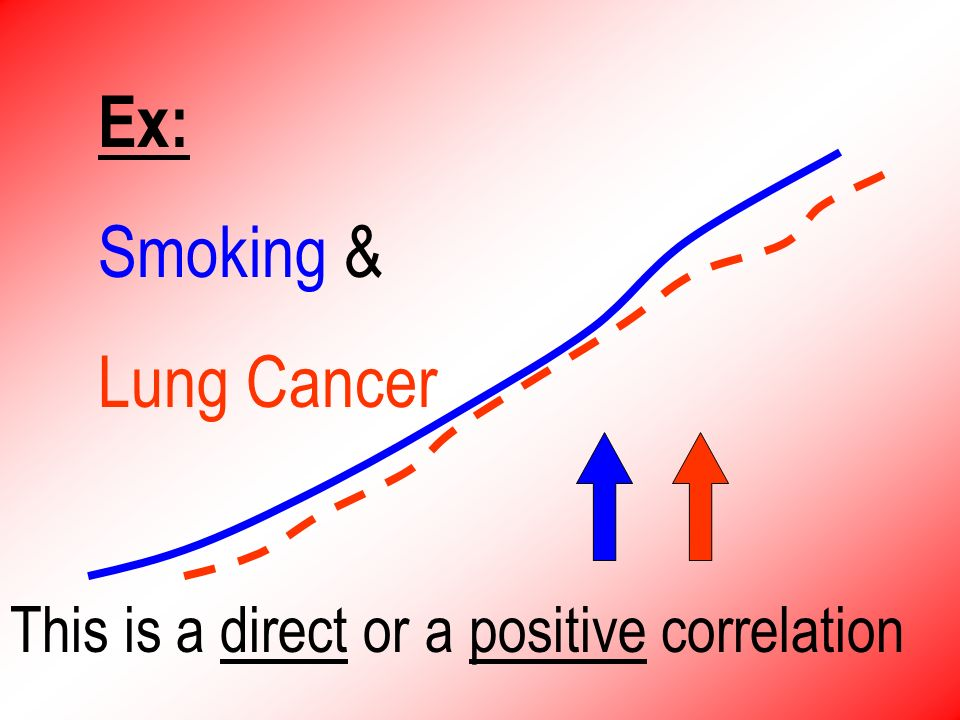 Ex: Smoking & Lung Cancer This is a direct or a positive correlation