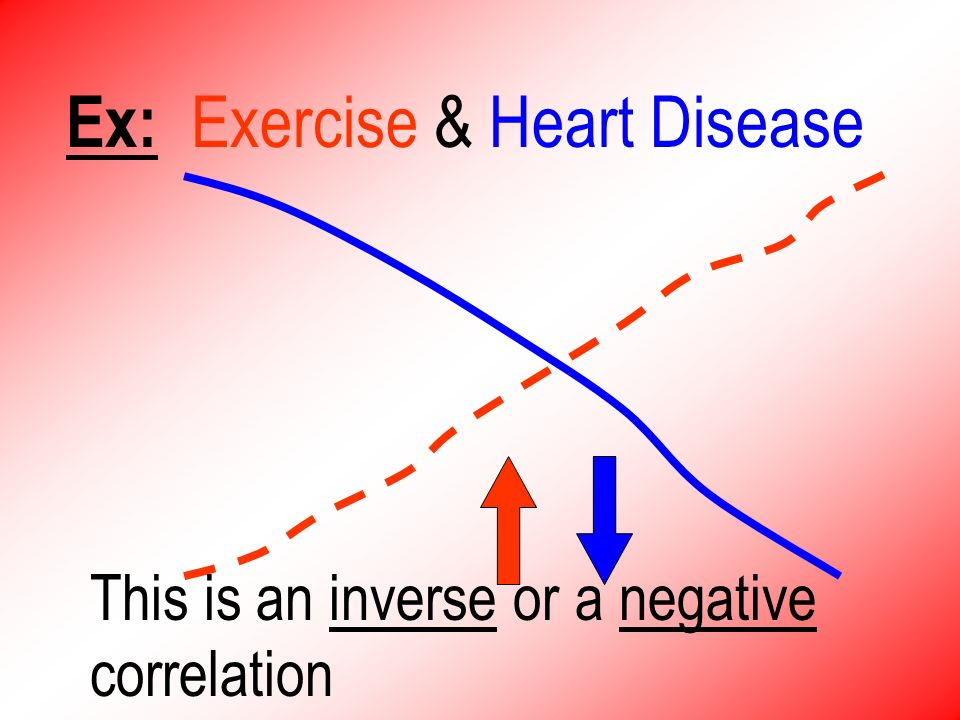 Ex: Exercise & Heart Disease