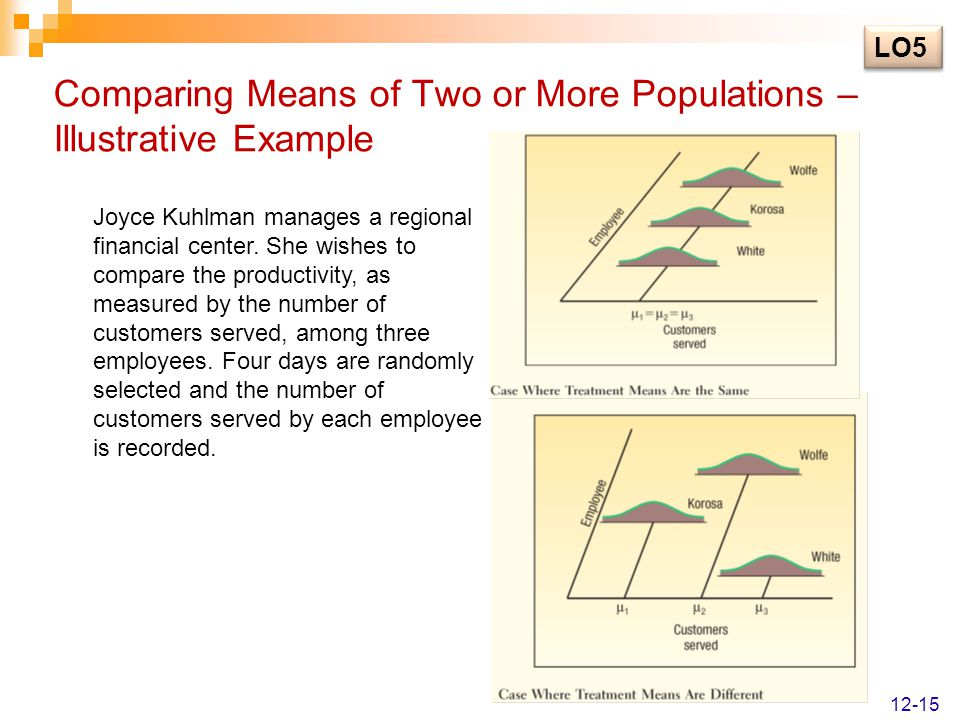 Comparing Means of Two or More Populations – Illustrative Example