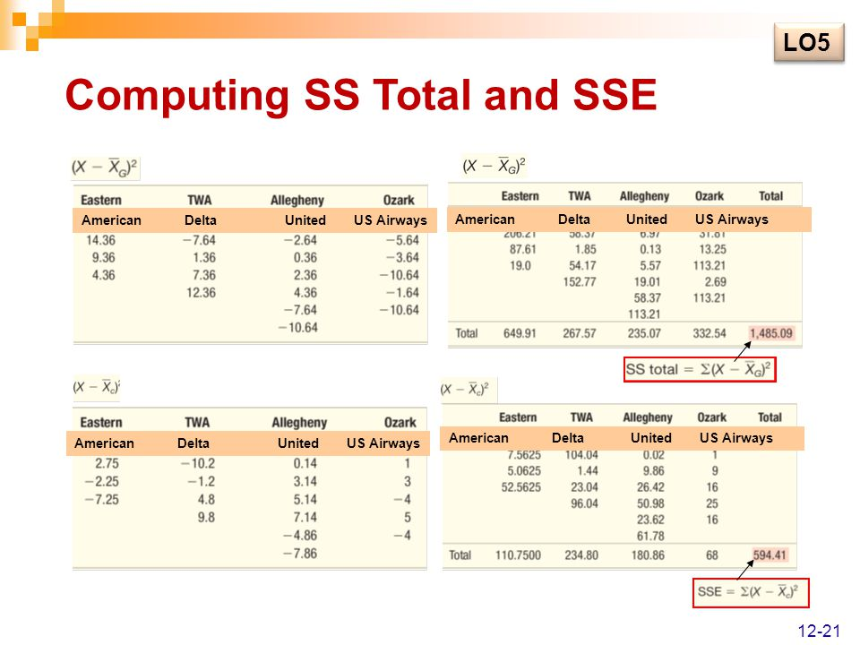 Computing SS Total and SSE