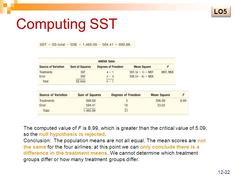 LO5 Computing SST. The computed value of F is 8.99, which is greater than the critical value of 5.09, so the null hypothesis is rejected.