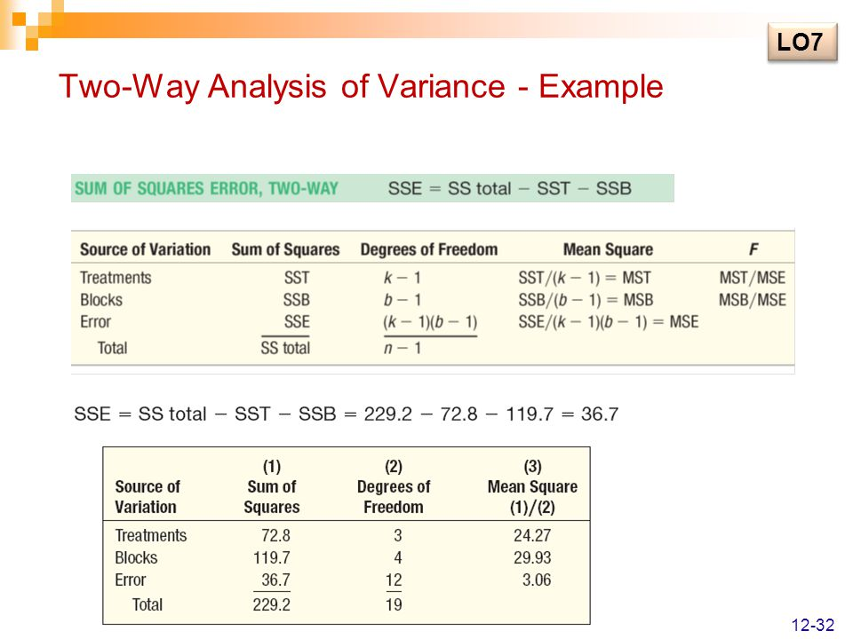Two-Way Analysis of Variance - Example
