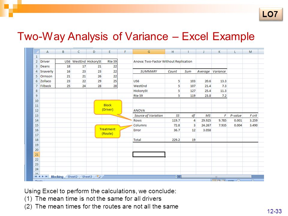 Two-Way Analysis of Variance – Excel Example