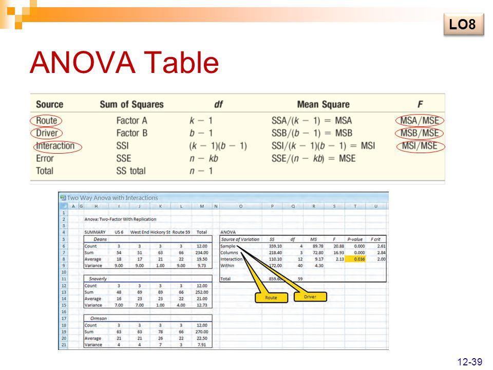 LO8 ANOVA Table 12-39