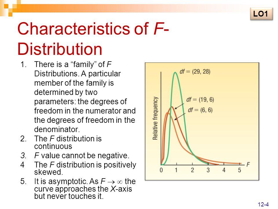 Characteristics of F-Distribution