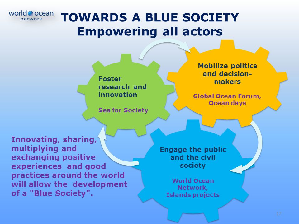 TOWARDS A BLUE SOCIETY Empowering all actors