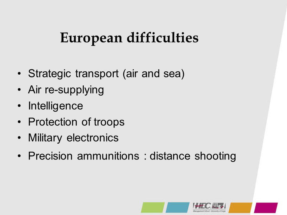 European difficulties