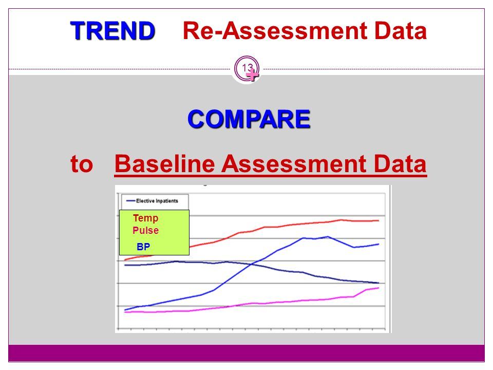 TREND Re-Assessment Data to Baseline Assessment Data